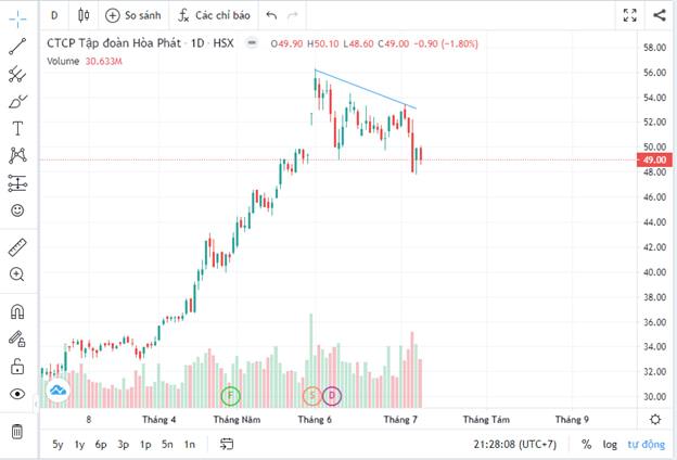 Cảnh báo: Những dấu hiệu thị trường tạo đỉnh. 10